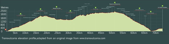 Transvulcania 2015 - elevation graph